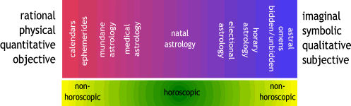 schematic spectrum showing locations of calendars, ephemerides, mundane astrology, medical astrology, natal astrology, electional astrology, horary, and astral omens relative to the rational/physical/quantitative/objective pole, and the imaginal/symbolic/qualitative/subjectie pole